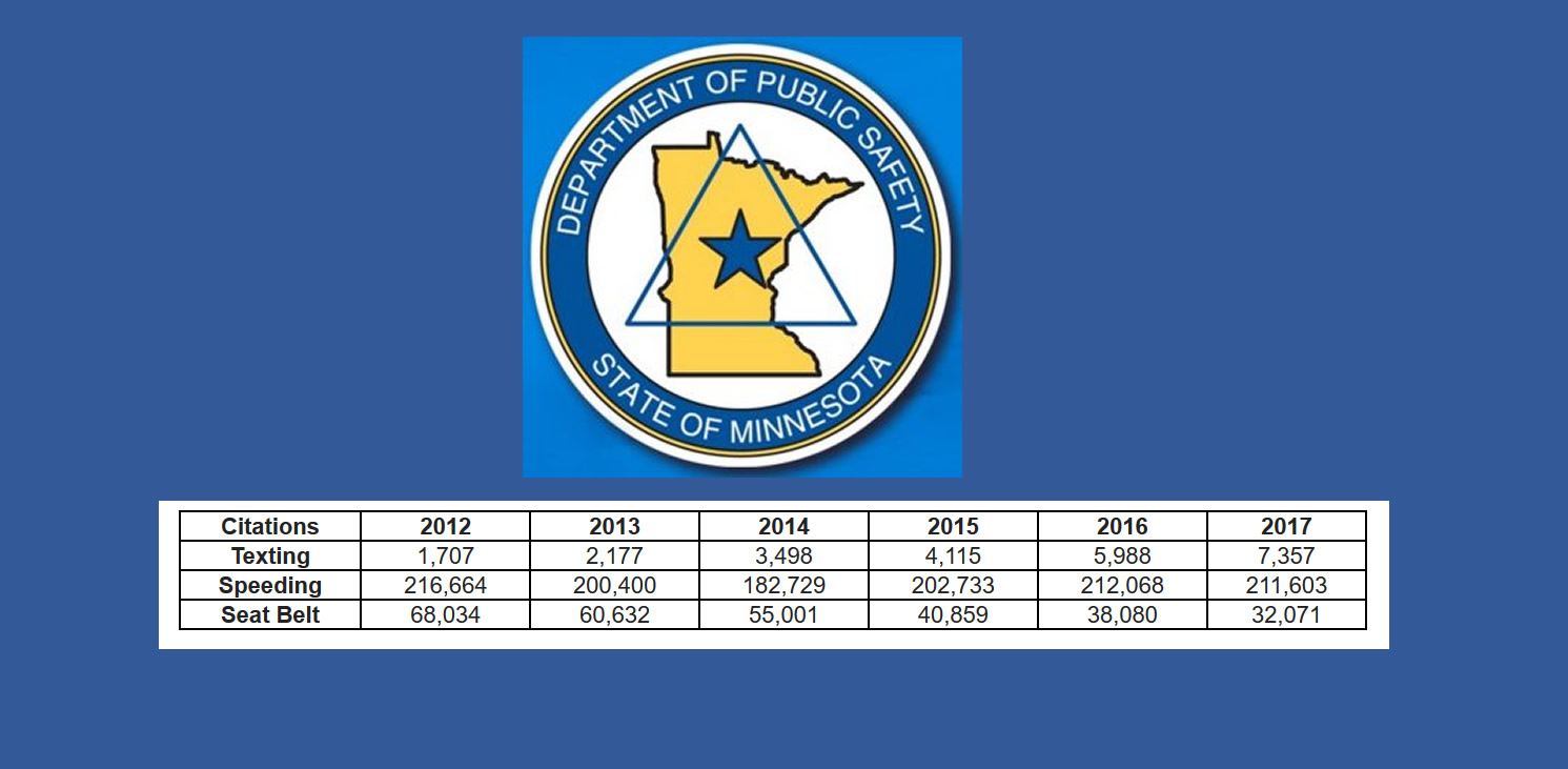 MN DEPARTMENT OF PUBLIC SAFETY – OFFICE OF TRAFFIC SAFETY: TEXTING CITATIONS INCREASED IN 2017
